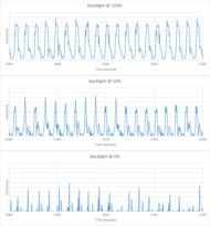 Hisense H9F Backlight chart