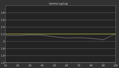Samsung KS9500 Pre Gamma Curve Picture