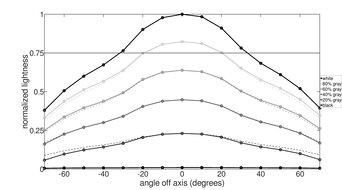 ASUS TUF Gaming VG259QM Horizontal Lightness Graph