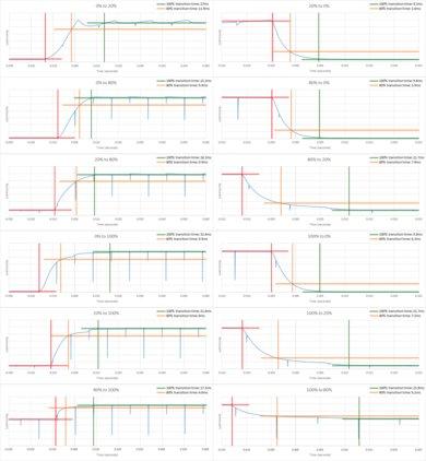 Samsung MU6500 Response Time Chart