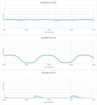 Samsung Q9F/Q9 QLED 2017 Backlight chart