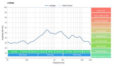 LucidSound LS31 Wireless Leakage