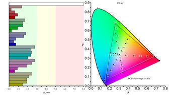LG 27GN880-B Color Gamut DCI-P3 Picture