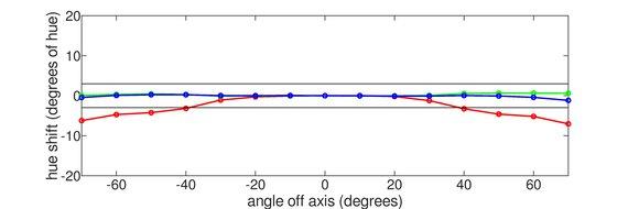 Gigabyte AORUS FI27Q Vertical Hue Graph