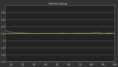 Samsung MU9000 Post Gamma Curve Picture