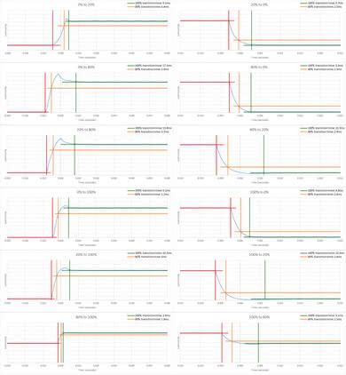 Vizio P Series Quantum Response Time Chart