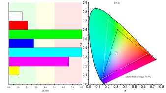 LG 48 CX OLED Color Gamut ARGB Picture
