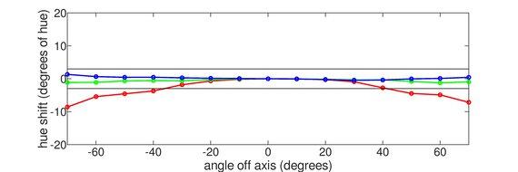 LG 32GP850-B Vertical Hue Graph