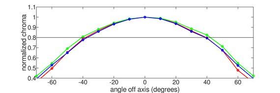 ASUS VG246H Horizontal Chroma Graph