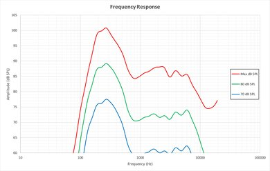 TCL S405 Frequency Response Picture