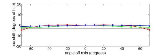 ASUS TUF Gaming VG34VQL1B Horizontal Hue Graph