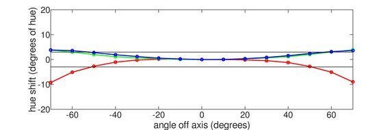 ViewSonic Elite XG270 Horizontal Hue Graph