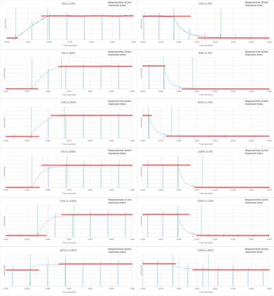 Samsung JU6500 Response Time Chart
