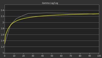 Dell UltraSharp U2520D Pre Gamma Curve Picture