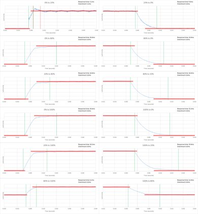 Sony X830C Response Time Chart