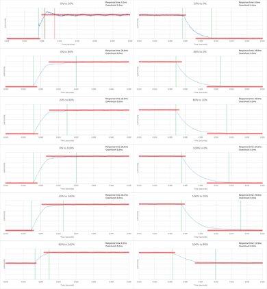 Sony X830C Response Time Chart