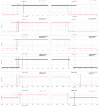 Sony W630B Response Time Chart
