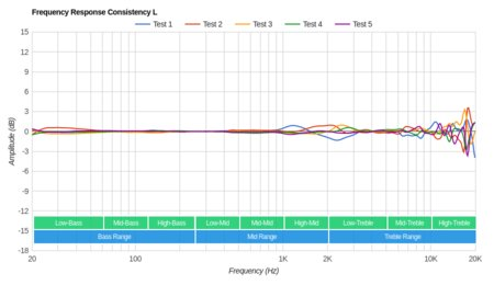 AKG N700NC Wireless Consistency L