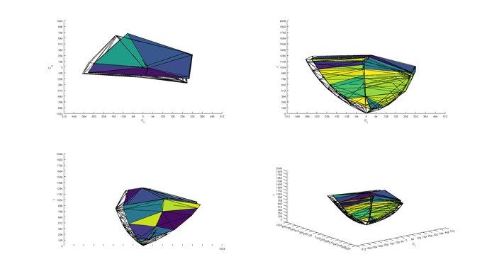 LeEco Super4 P3 Color Volume ITP Picture