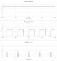 Samsung RU9000 Backlight chart