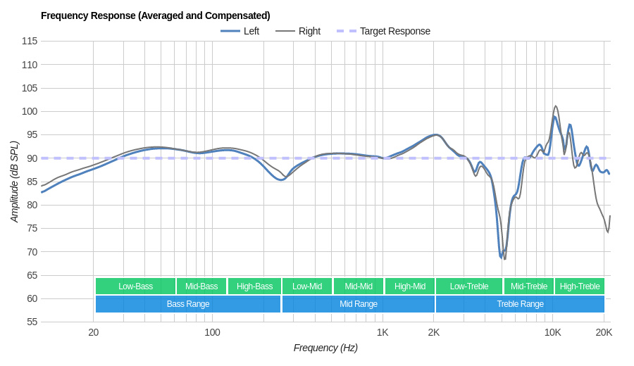 Audio-Technica ATH-M30x Frequency Response