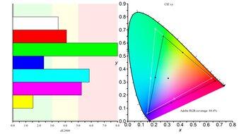 Gigabyte G34WQC Color Gamut ARGB Picture