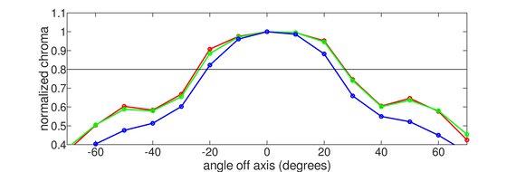 Lepow Z1 Horizontal Chroma Graph