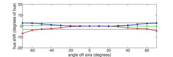 Gigabyte M28U Vertical Hue Graph