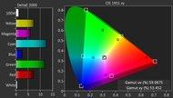 Vizio M Series 2016 Color Gamut DCI-P3 Picture