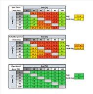 Dell E2220H Response Time Table