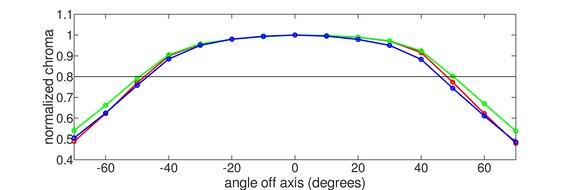 Dell U3818DW Horizontal Chroma Graph