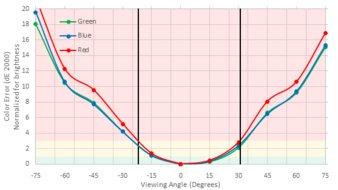 Dell U2719D Vertical Color Shift Picture
