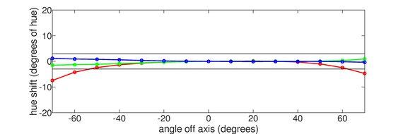 Dell S2721D Horizontal Hue Graph