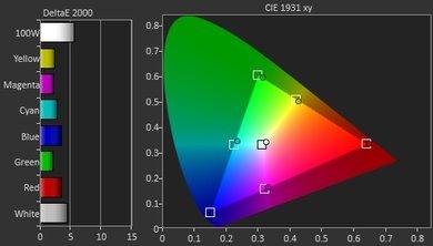 Samsung KU7500 Pre Color Picture