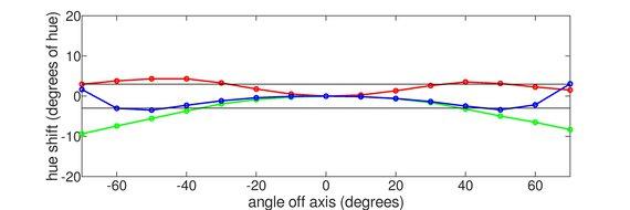 HP OMEN X 27 Horizontal Hue Graph