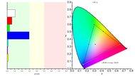 Gigabyte AORUS AD27QD Color Gamut sRGB Picture
