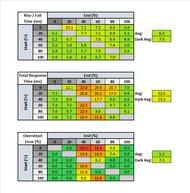 Dell UltraSharp U2520D Response Time Table