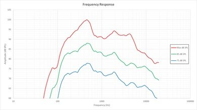 Vizio P Series Frequency Response Picture