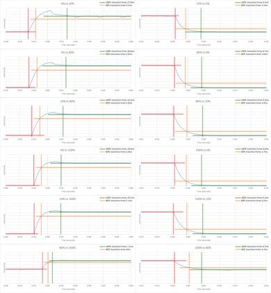 Sony X800G Response Time Chart