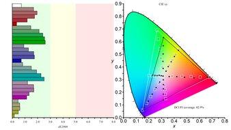 ASUS ROG Strix XG279Q Color Gamut DCI-P3 Picture