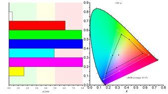 ASUS ZenScreen Go MB16AHP Color Gamut sRGB Picture