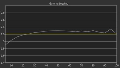LG LJ5500 Pre Gamma Curve Picture