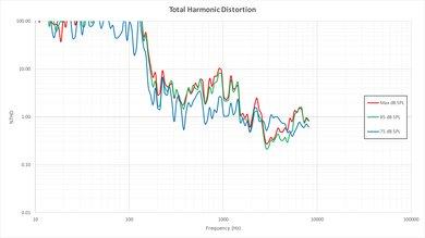 Vizio D Series 4k 2016 Total Harmonic Distortion Picture