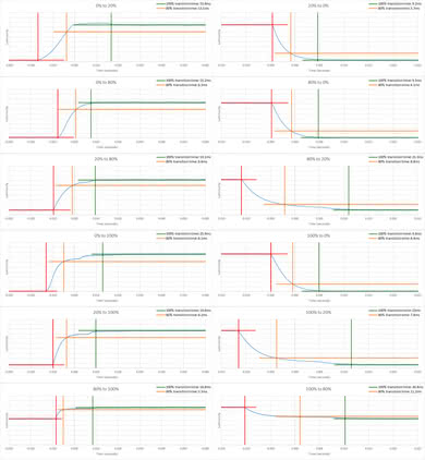 Samsung NU7300 Response Time Chart