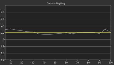 Samsung RU7100 Post Gamma Curve Picture