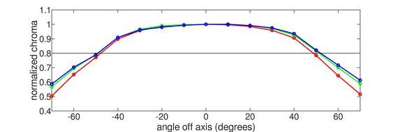 Gigabyte  Aorus AD27QD Horizontal Chroma Graph