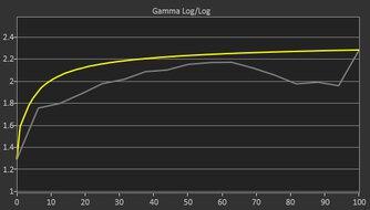 Dell UltraSharp U2720Q Pre Gamma Curve Picture