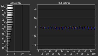 Samsung Q900/Q900R 8k QLED Pre White Balance Picture