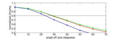 Hisense H9E Plus Chroma Graph