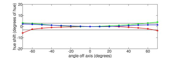 Acer Nitro RG241Y Vertical Hue Graph